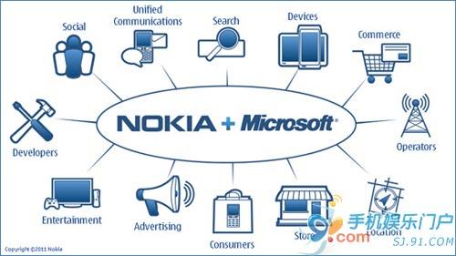 传微软将支付诺基亚10亿美元推广研发费