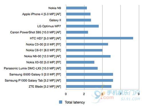 相机启动速度 诺基亚N9超越iPhone 4